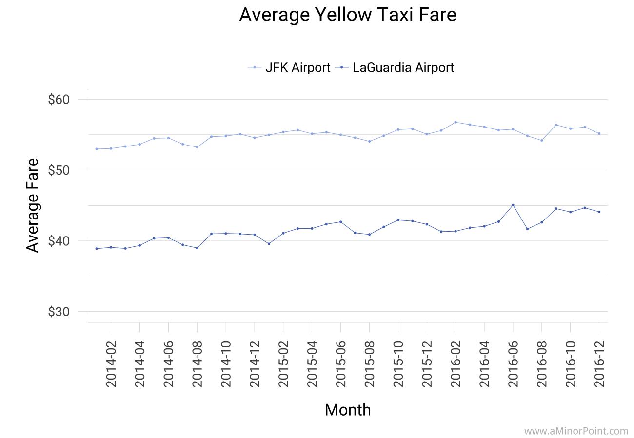 Taxis vs Ride Sharing at New York City Airports