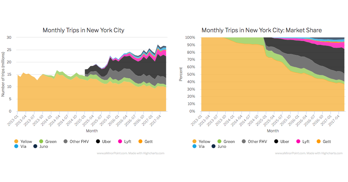 Uber on the Verge of Overtaking Taxis in New York City - A